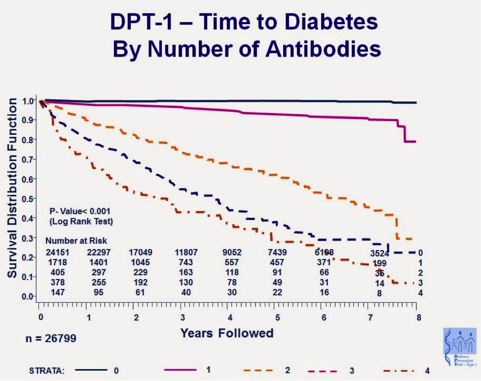 Time to Diabetes Onset by Number of Antibodies
